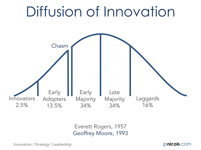 The diffusion of innovation cycle. Source: jpnicols.com